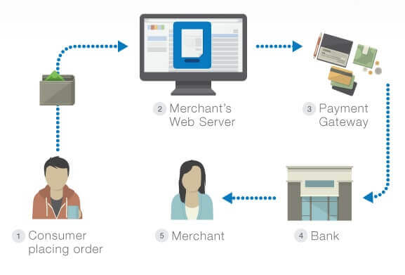 Payment-Gateway-for-Online-Payments