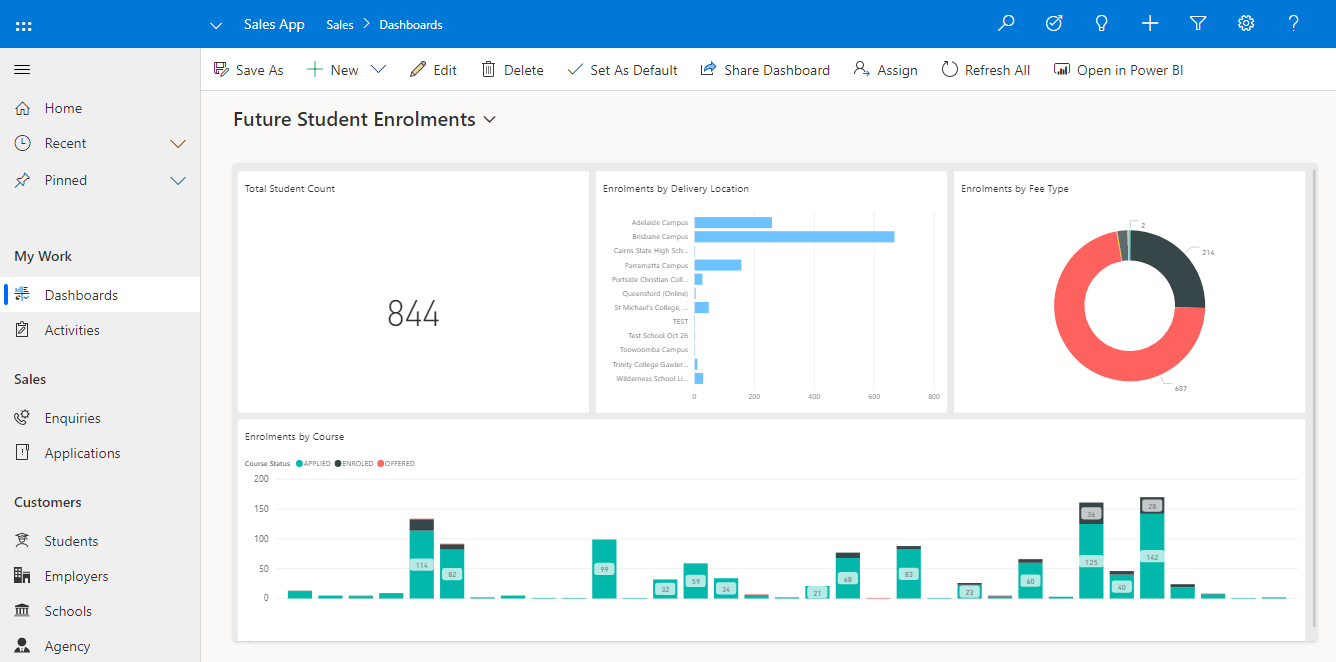 Power BI dashboards with Interactive drill downs